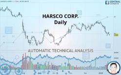 HARSCO CORP. - Daily