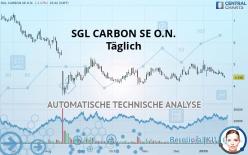 SGL CARBON SE O.N. - Täglich
