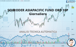 SCHRODER ASIAPACIFIC FUND ORD 10P - Giornaliero