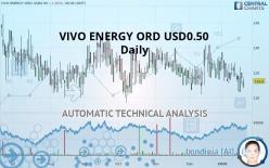 VIVO ENERGY ORD USD0.50 - Daily