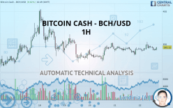 BITCOIN CASH - BCH/USD - 1 小时