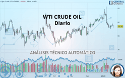 WTI CRUDE OIL - 每日