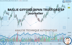 BAILLIE GIFFORD JAPAN TRUST ORD 5P - 每日