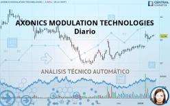 AXONICS MODULATION TECHNOLOGIES - Diario