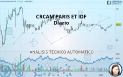 CRCAM PARIS ET IDF - Diario
