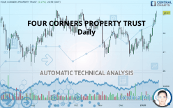 FOUR CORNERS PROPERTY TRUST - Ежедневно