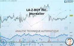 LA-Z-BOY INC. - Ежедневно