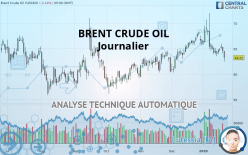 BRENT CRUDE OIL - 每日
