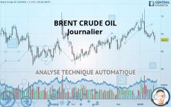 BRENT CRUDE OIL - Dagligen