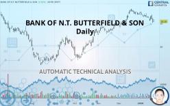 BANK OF N.T. BUTTERFIELD & SON - Ежедневно