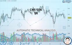 CHF/SEK - 1 час