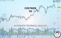 CHF/NOK - 1 час