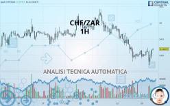 CHF/ZAR - 1 час
