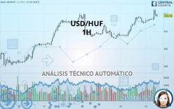 USD/HUF - 1 tim