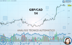 GBP/CAD - 1 час