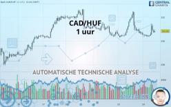 CAD/HUF - 1 час