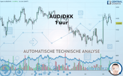 AUD/DKK - 1 час