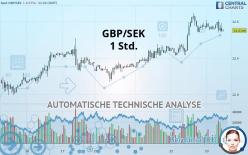 GBP/SEK - 1 час