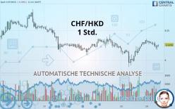 CHF/HKD - 1 час