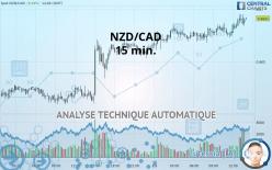 NZD/CAD - 15 минут