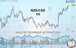 NZD/CAD - 1 час