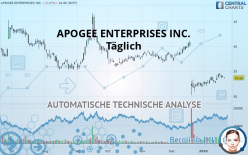 APOGEE ENTERPRISES INC. - Täglich