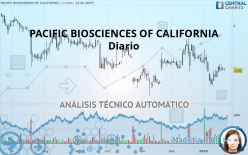 PACIFIC BIOSCIENCES OF CALIFORNIA - Dagligen