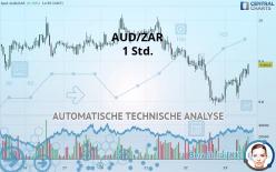 AUD/ZAR - 1 Std.
