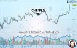 CHF/PLN - 1 tim