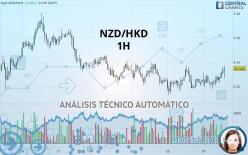 NZD/HKD - 1 tim