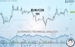 EUR/CZK - 1 tim