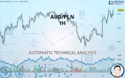 AUD/PLN - 1 tim