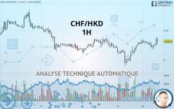 CHF/HKD - 1 tim