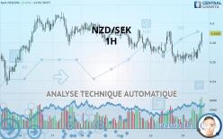 NZD/SEK - 1 tim