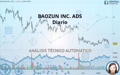 BAOZUN INC. ADS - Diario