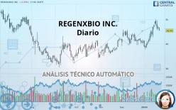 REGENXBIO INC. - Diario