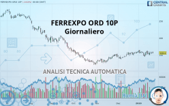 FERREXPO ORD 10P - Dagligen
