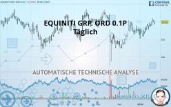 EQUINITI GRP. ORD 0.1P - Päivittäin