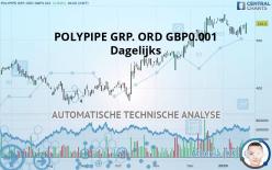 POLYPIPE GRP. ORD GBP0.001 - Päivittäin