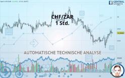 CHF/ZAR - 1 Std.