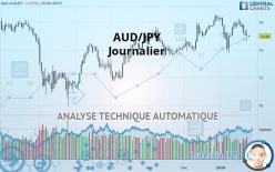 AUD/JPY - Journalier