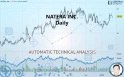 NATERA INC. - Daily
