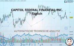 CAPITOL FEDERAL FINANCIAL INC. - Täglich