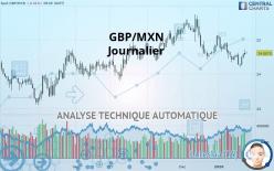 GBP/MXN - Journalier
