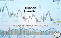 AUD/SGD - Journalier