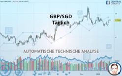 GBP/SGD - Täglich