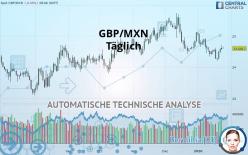 GBP/MXN - Täglich