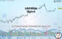GBP/NOK - Täglich