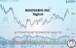 REGENXBIO INC. - Täglich