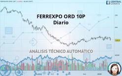 FERREXPO ORD 10P - Ежедневно